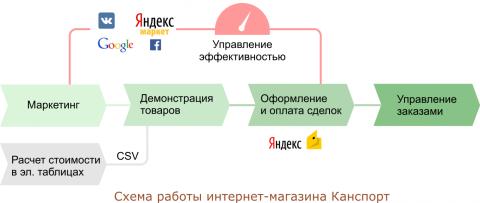 shema_magazina